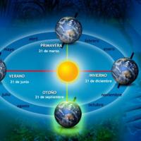 O movemento de traslación. Solsticios e equinoccios